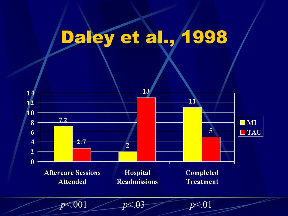 Daley et al., 1998 p<.001p<.03p<.01