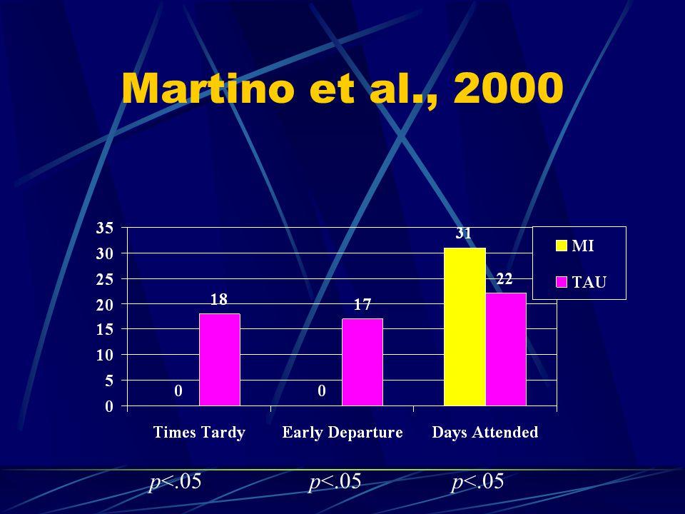 Martino et al., 2000 p<.05