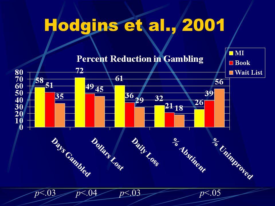 Hodgins et al., 2001 p<.03p<.04p<.03p<.05