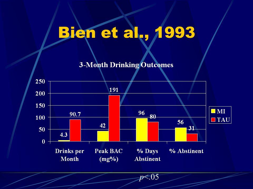 Bien et al., 1993 p<.05