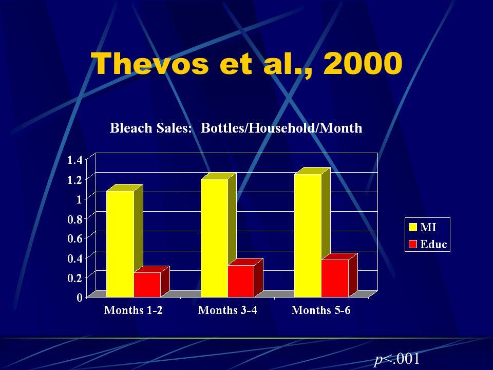 Thevos et al., 2000 p<.001