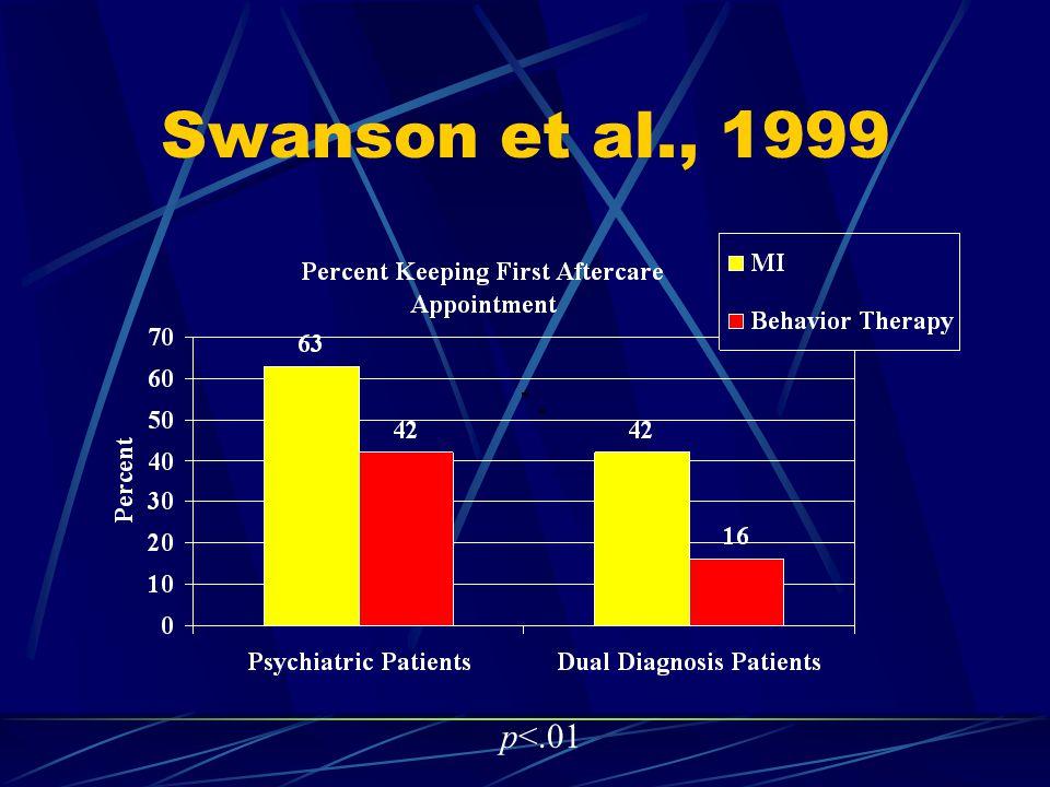 Swanson et al., 1999 p<.01