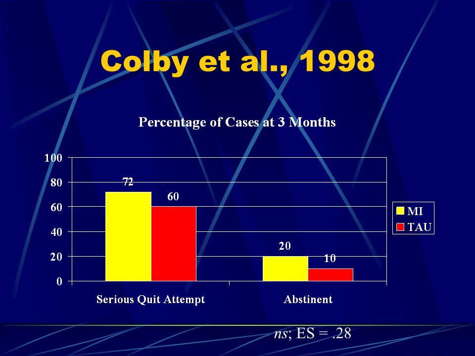 Colby et al., 1998 ns; ES =.28