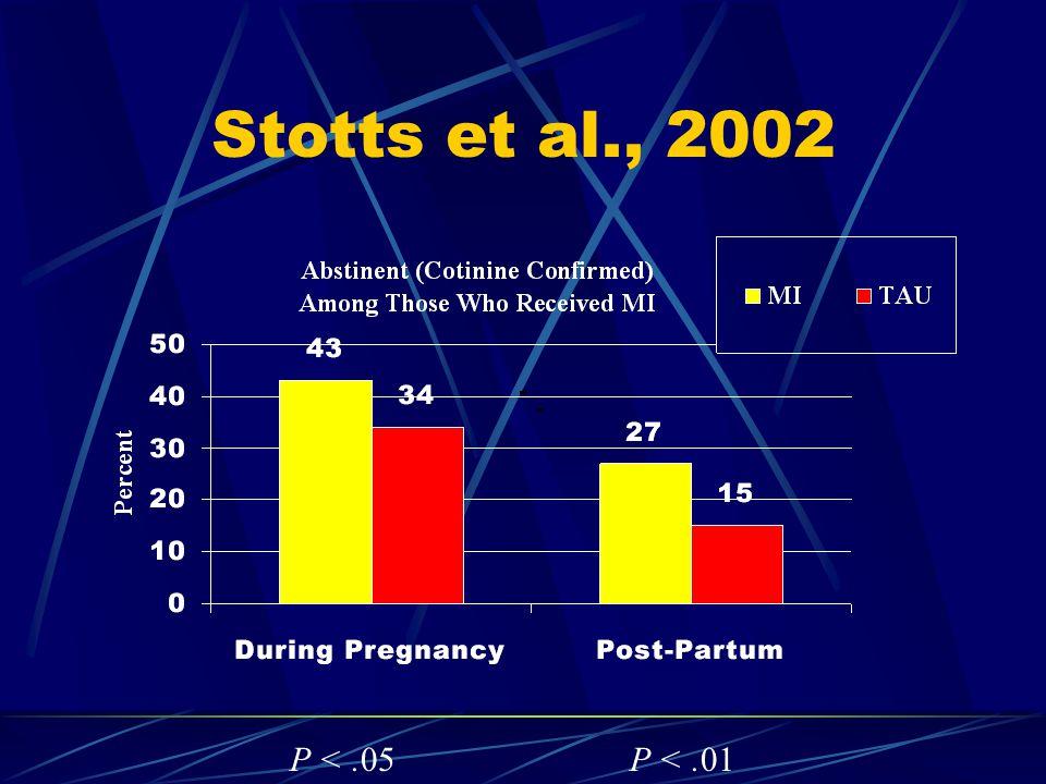 Stotts et al., 2002 P <.05P <.01