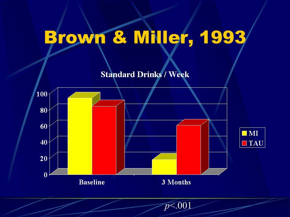 Brown & Miller, 1993 p<.001