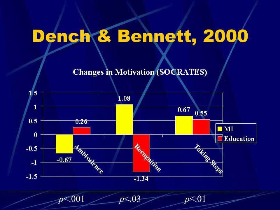 Dench & Bennett, 2000 p<.001p<.03p<.01