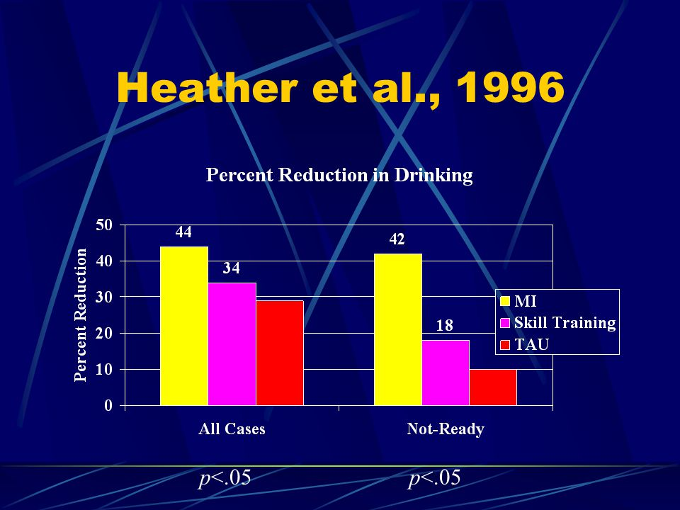 Heather et al., 1996 p<.05