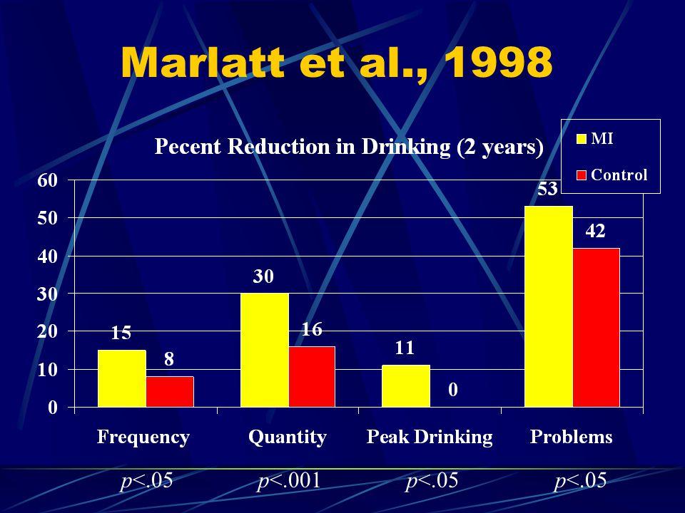 Marlatt et al., 1998 p<.05p<.001p<.05