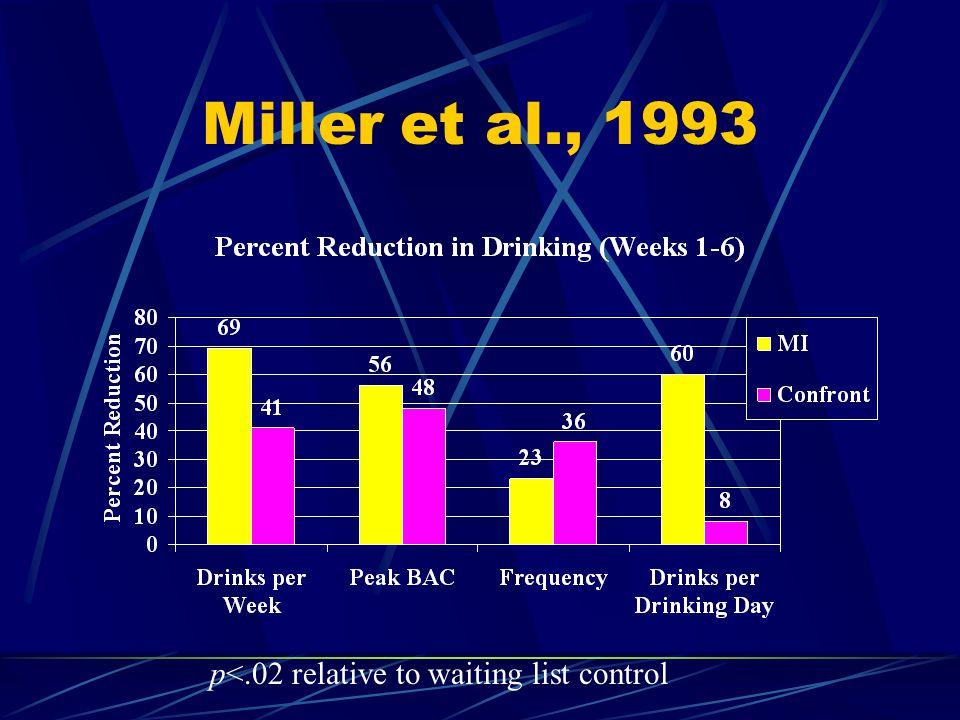 Miller et al., 1993 p<.02 relative to waiting list control