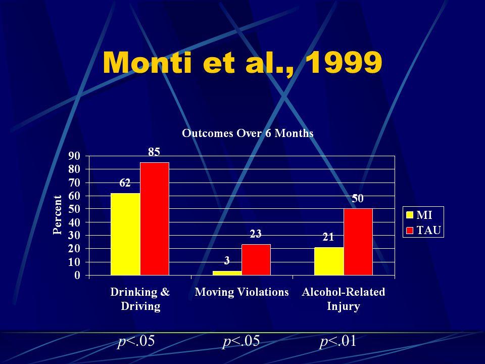 Monti et al., 1999 p<.05p<.01p<.05