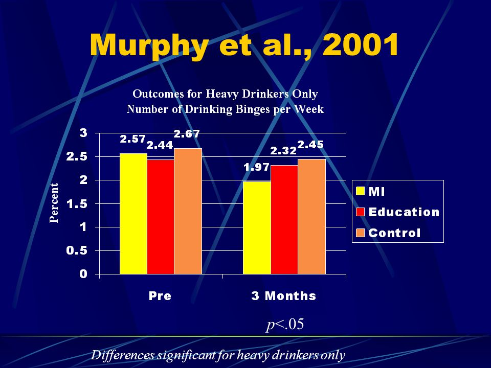 Murphy et al., 2001 p<.05 Differences significant for heavy drinkers only