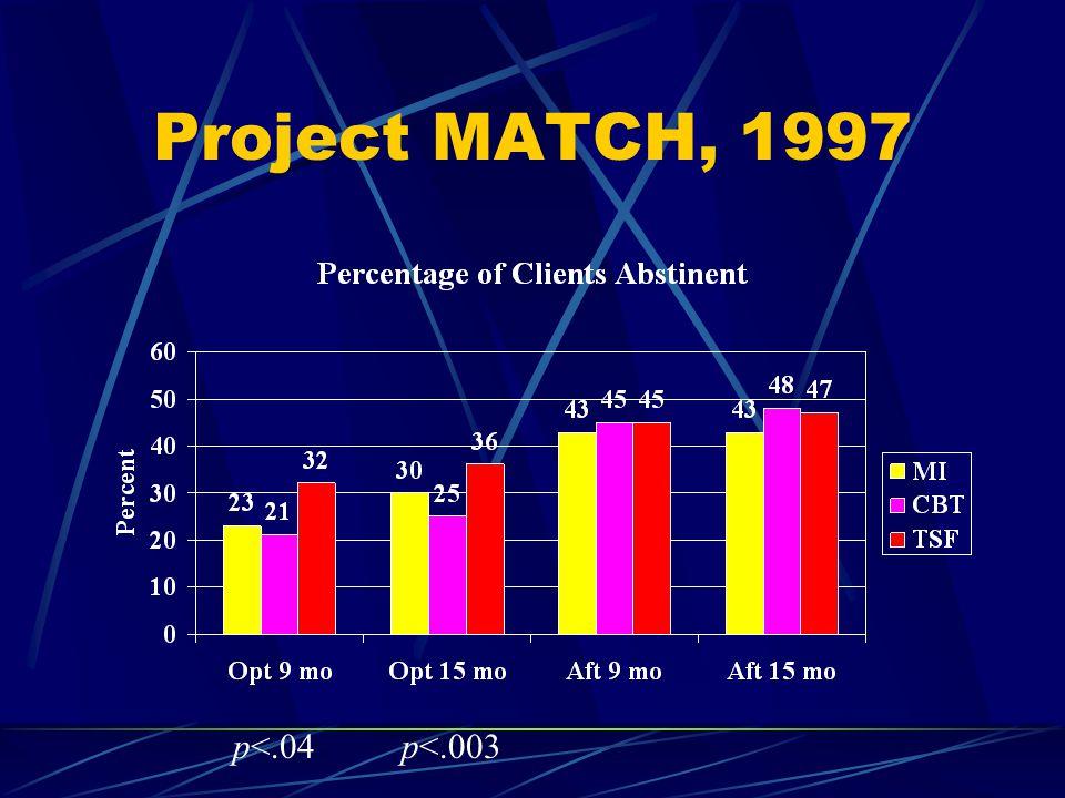 Project MATCH, 1997 p<.003p<.04