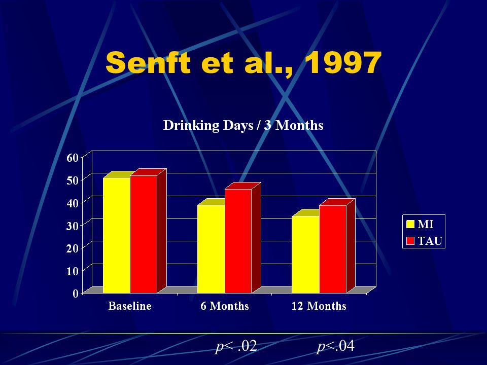 Senft et al., 1997 p<.04p<.02