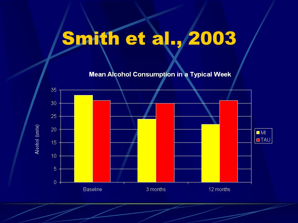 Smith et al., 2003 Alcohol (units)