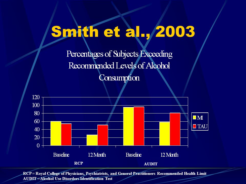 Smith et al., 2003 RCP AUDIT RCP = Royal College of Physicians, Psychiatrists, and General Practitioners Recommended Health Limit AUDIT = Alcohol Use Disorders Identification Test