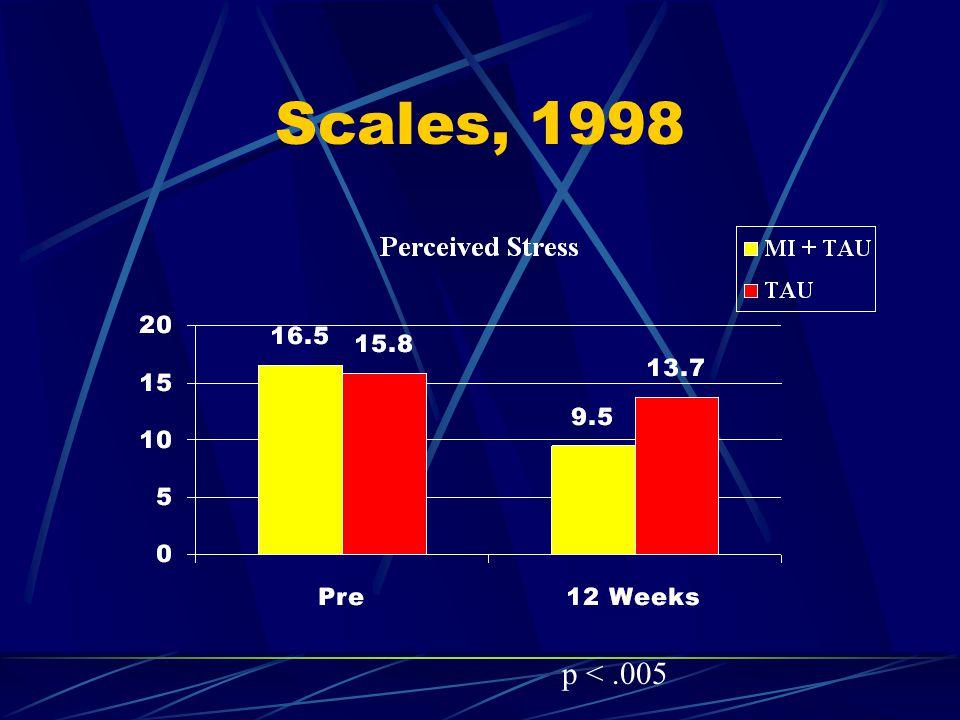 Scales, 1998 p <.005