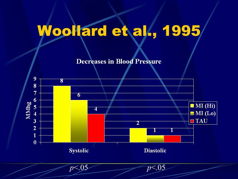 Woollard et al., 1995 p<.05