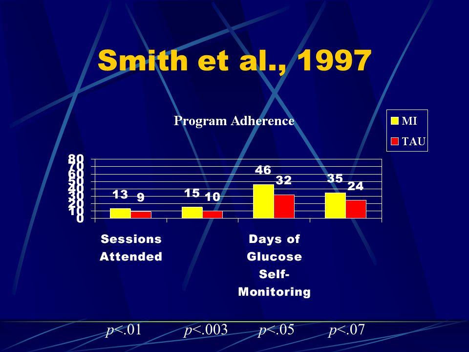Smith et al., 1997 p<.01p<.003p<.05p<.07