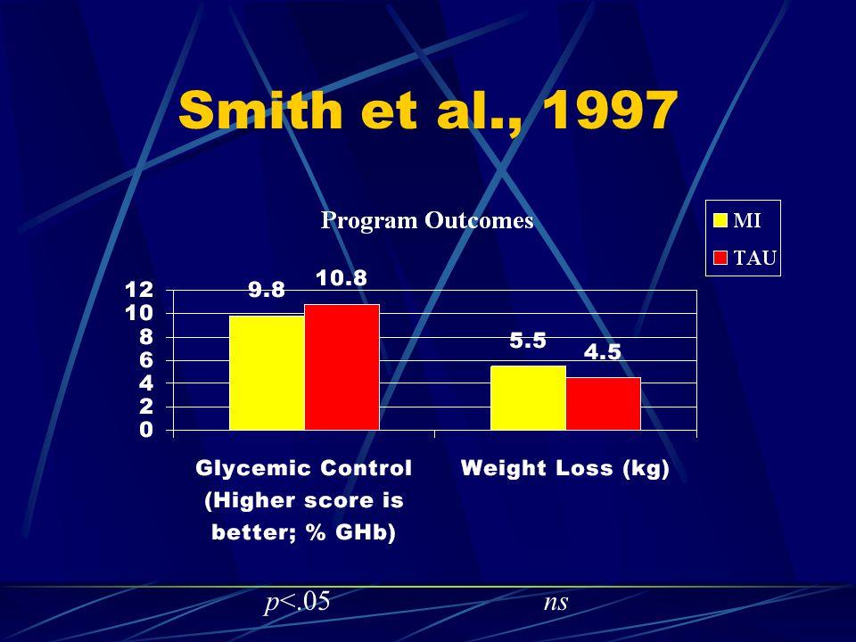 Smith et al., 1997 p<.05ns