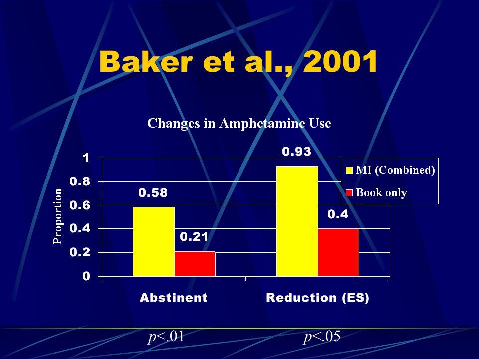 Baker et al., 2001 p<.01p<.05