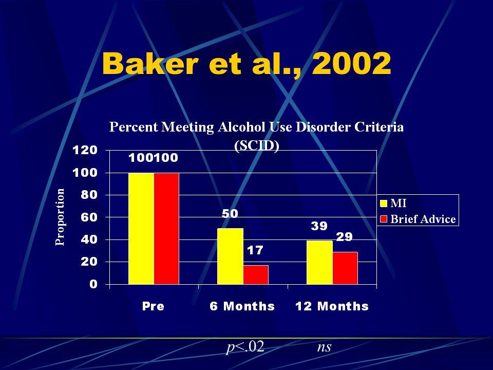 Baker et al., 2002 p<.02ns