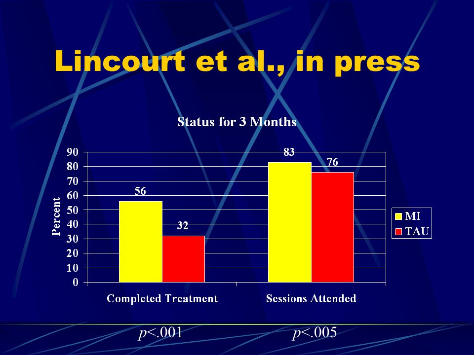 Lincourt et al., in press p<.001p<.005