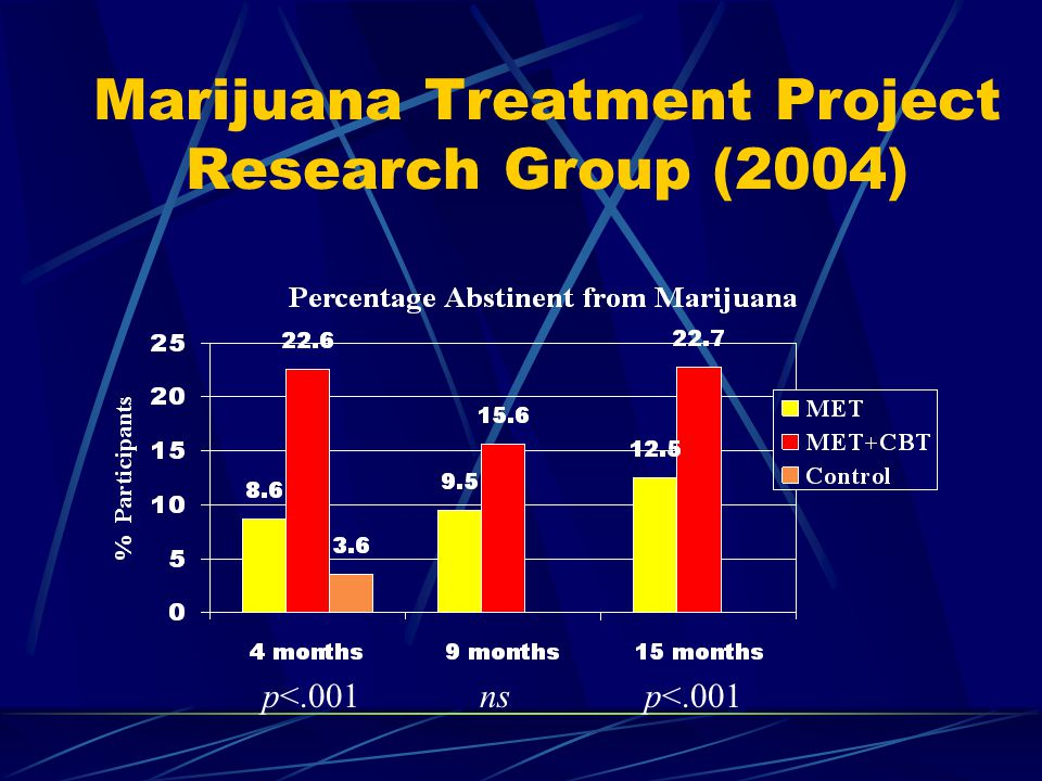 Marijuana Treatment Project Research Group (2004) p<.001nsp<.001