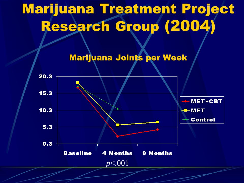 Marijuana Treatment Project Research Group (2004) Marijuana Joints per Week p<.001