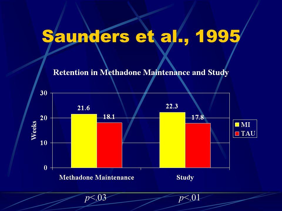 Saunders et al., 1995 p<.03p<.01