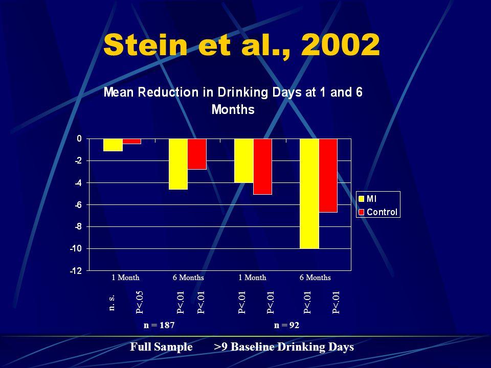 Stein et al., 2002 1 Month6 Months1 Month6 Months n = 187 n = 92 Full Sample >9 Baseline Drinking Days n.