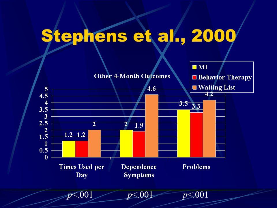 Stephens et al., 2000 p<.001