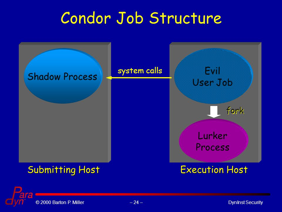 – 24 –© 2000 Barton P. Miller DynInst Security Condor Job Structure Submitting Host Shadow Process Execution Host Evil User Job system calls Lurker Pr