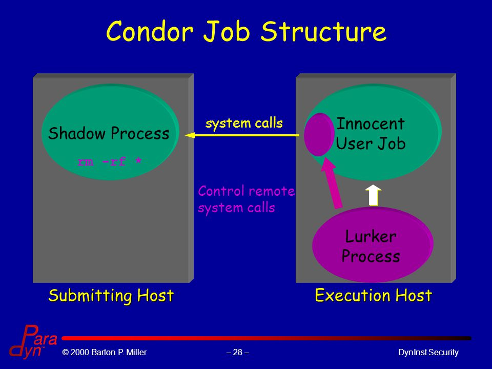 – 28 –© 2000 Barton P. Miller DynInst Security Condor Job Structure Submitting Host Shadow Process Execution Host Innocent User Job system calls Contr