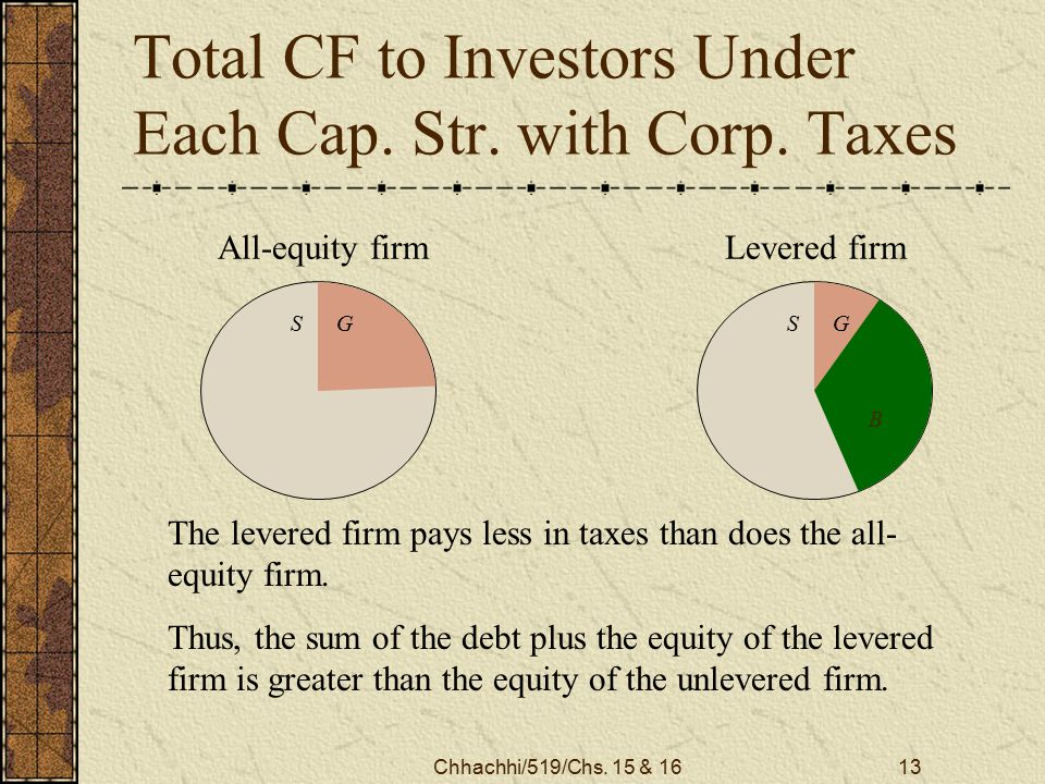 Chhachhi/519/Chs. 15 & 1613 Total CF to Investors Under Each Cap. Str. with Corp. Taxes The levered firm pays less in taxes than does the all- equity