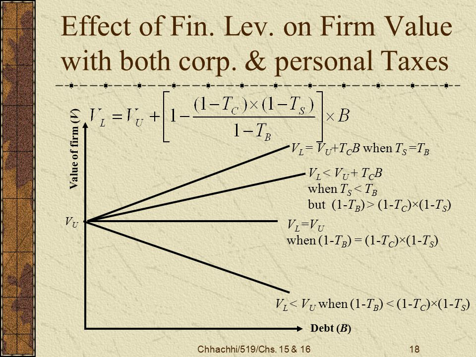 Chhachhi/519/Chs. 15 & 1618 Effect of Fin. Lev. on Firm Value with both corp.