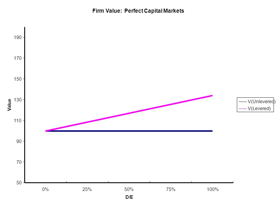 Firm Value: Perfect Capital Markets 50 70 90 110 130 150 170 190 0%25%50%75%100% D/E Value V(Unlevered) V(Levered)