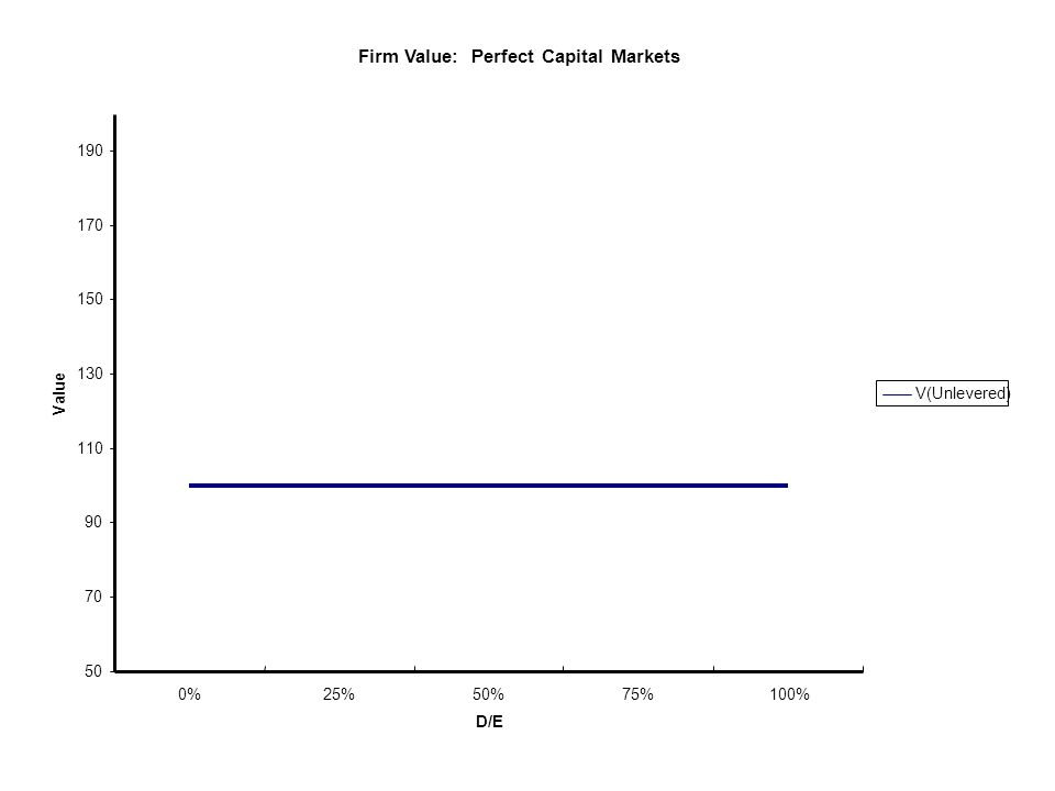 Market Imperfections: Taxes Taxes Taxes –US Tax Code: Deductibility of interest leads to lower cost of debt (Rd(1-t)) –Simple specification overvalues benefit Ignores personal taxes which Ignores personal taxes which –Decreases investors debt return –Increases investors preference for equity  Capital gains: Defer and rate difference  Dividend: Some portion is deductible