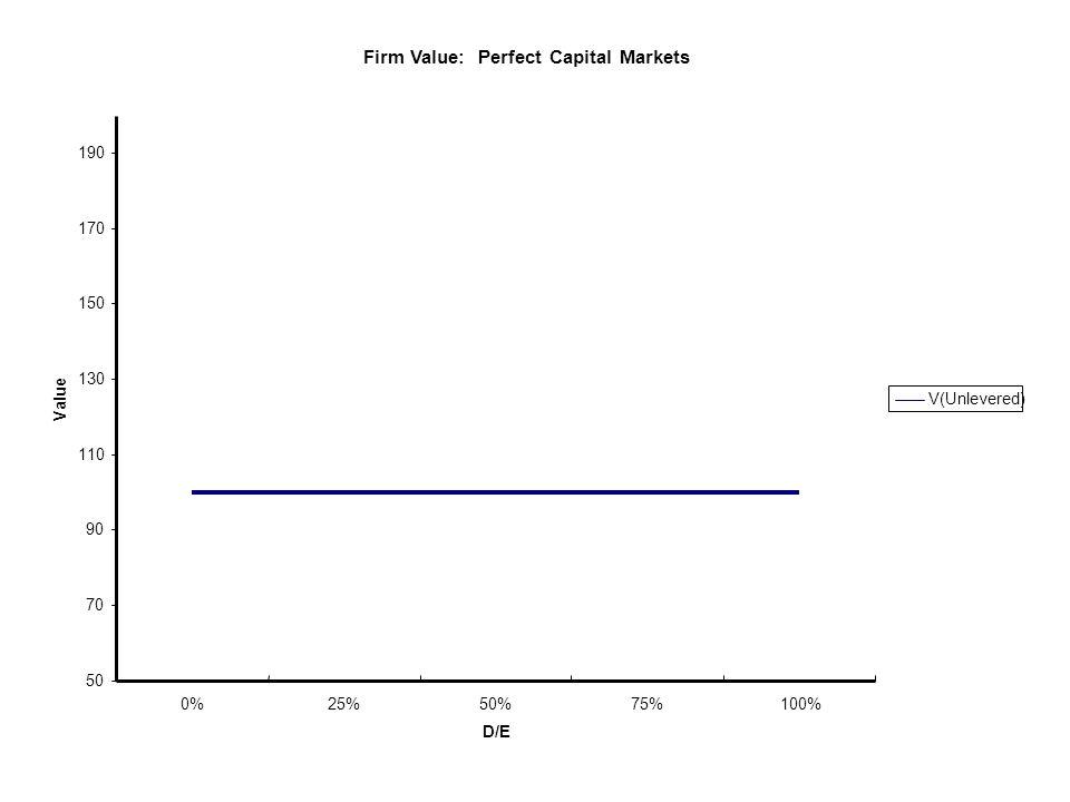 How do we value financial flexibility?