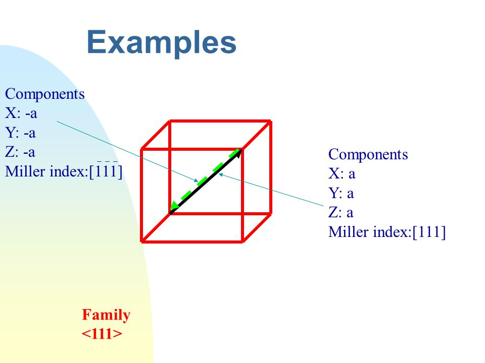 Examples Components X: a Y: a Z: a Miller index:[111] Components X: -a Y: -a Z: -a Miller index:[111] Family