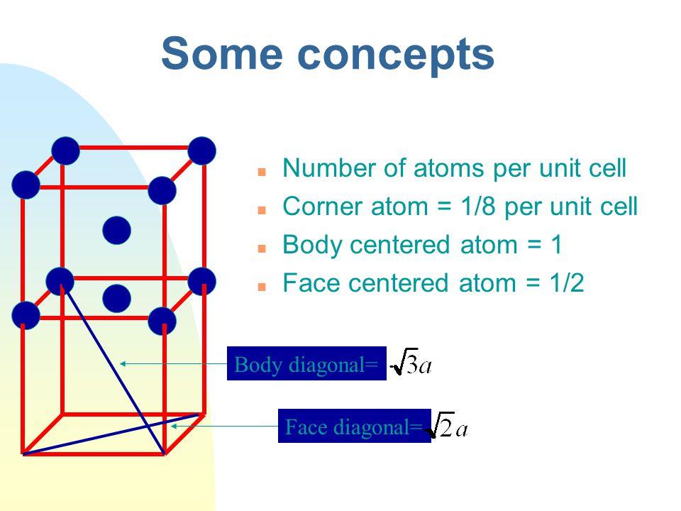 Simple cubic(P)