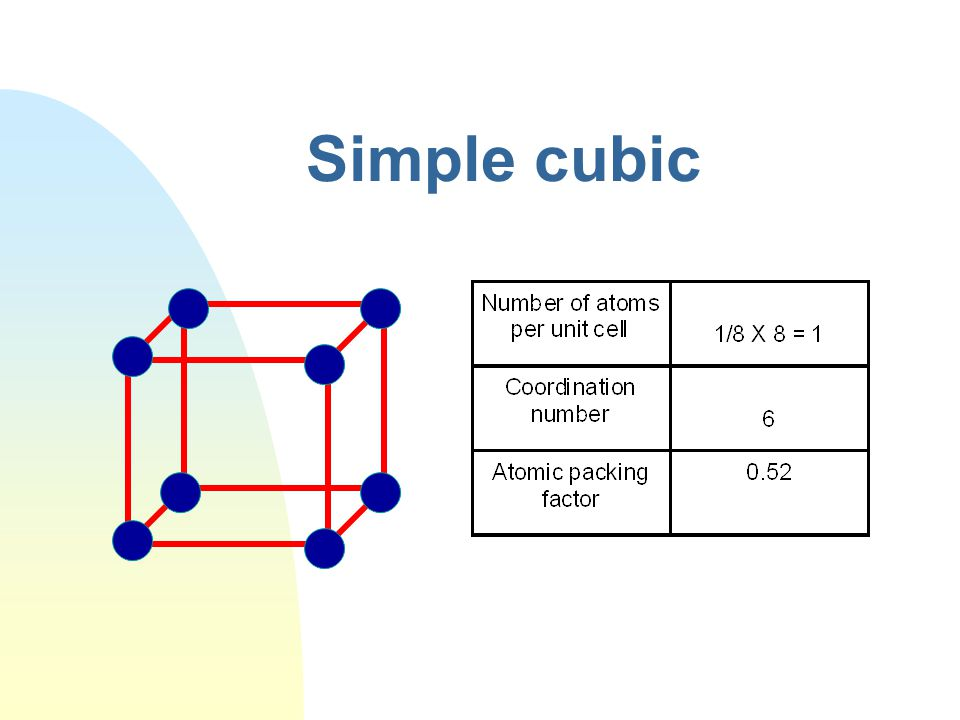 Body centered cubic(I)