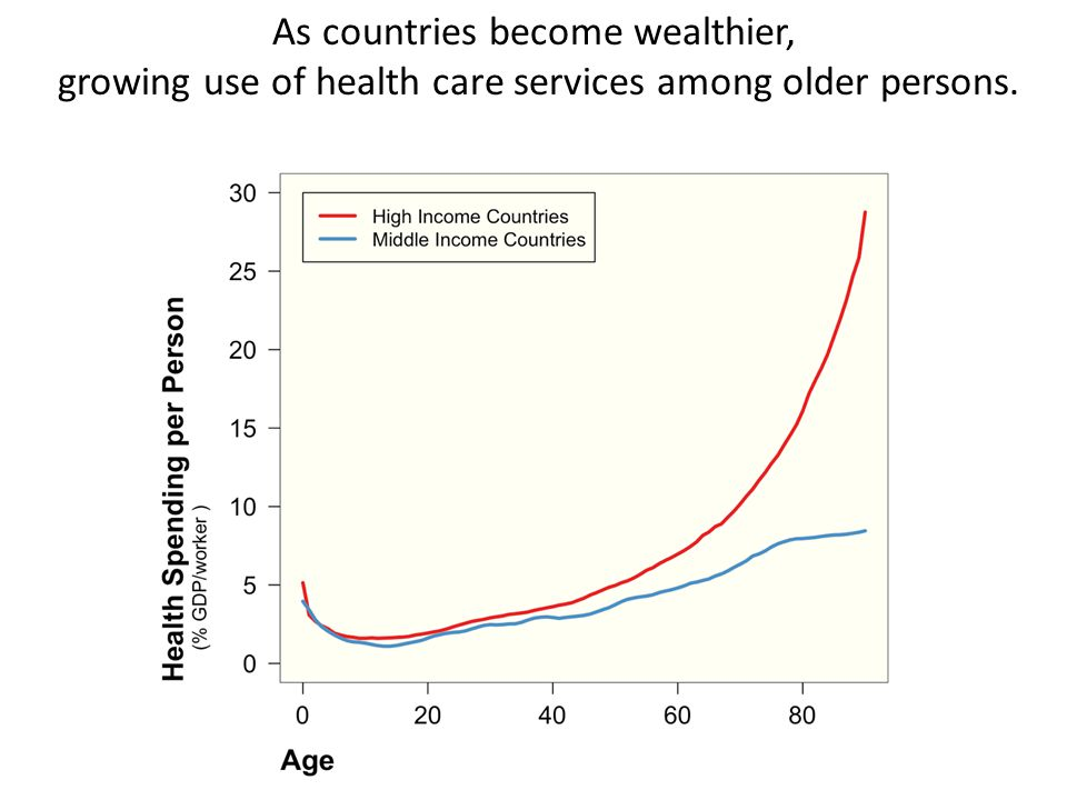 As countries become wealthier, growing use of health care services among older persons.