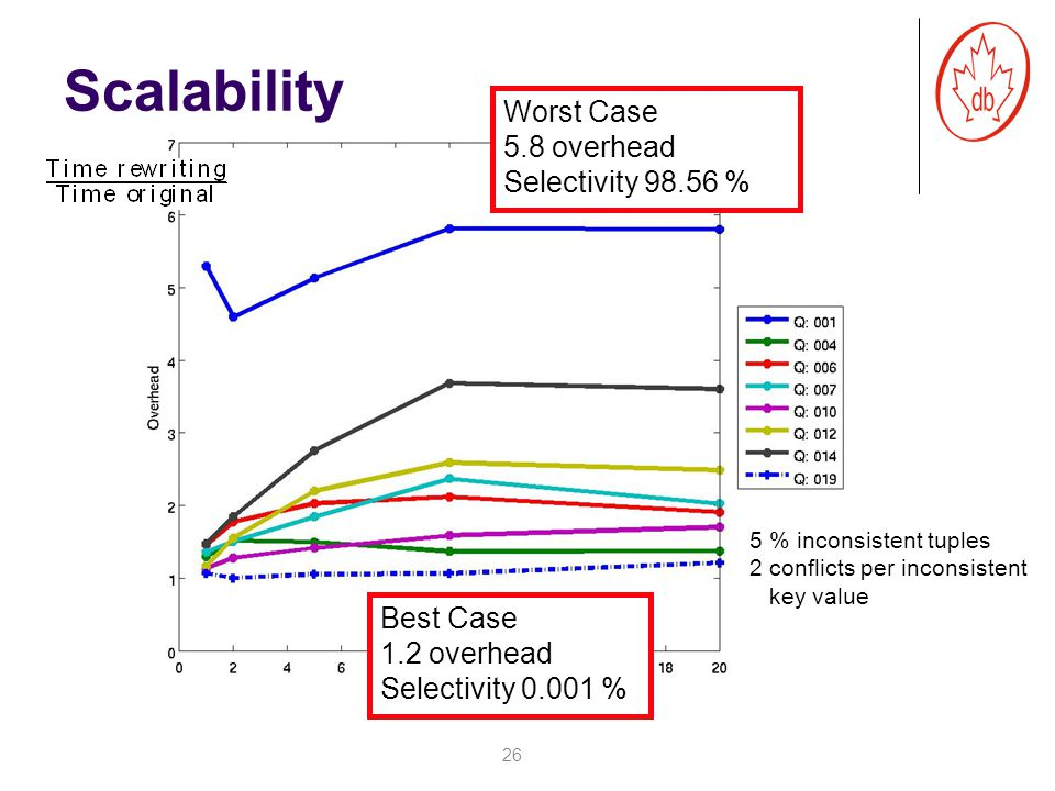 26 Worst Case 5.8 overhead Selectivity 98.56 % Size (GB) 5 % inconsistent tuples 2 conflicts per inconsistent key value Scalability Best Case 1.2 overhead Selectivity 0.001 %