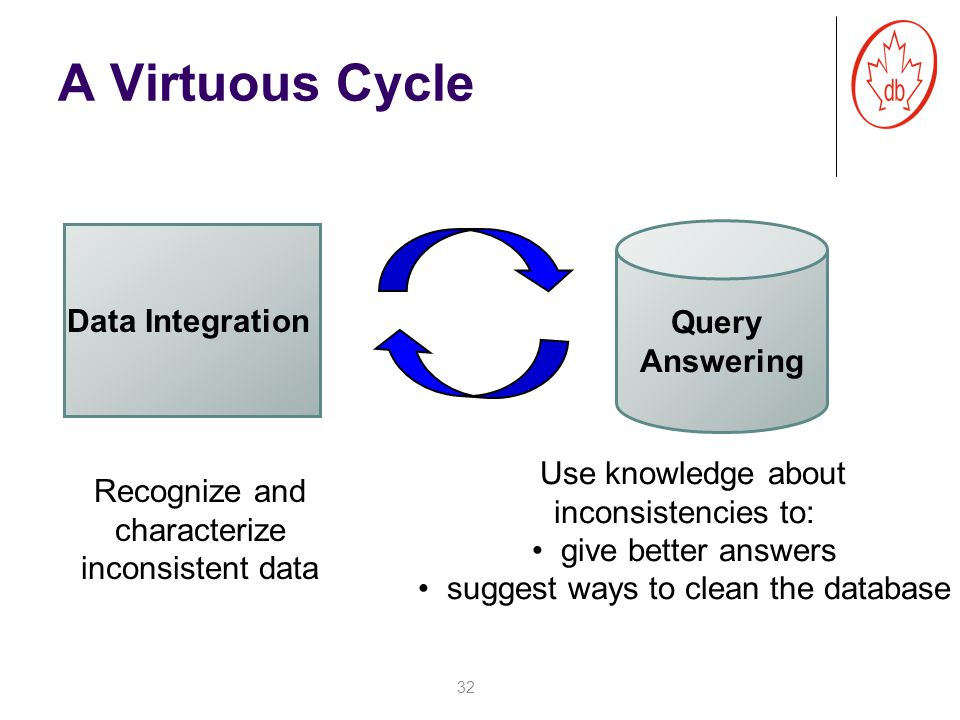 A Virtuous Cycle 32 Query Answering Data Integration Recognize and characterize inconsistent data Use knowledge about inconsistencies to: give better answers suggest ways to clean the database