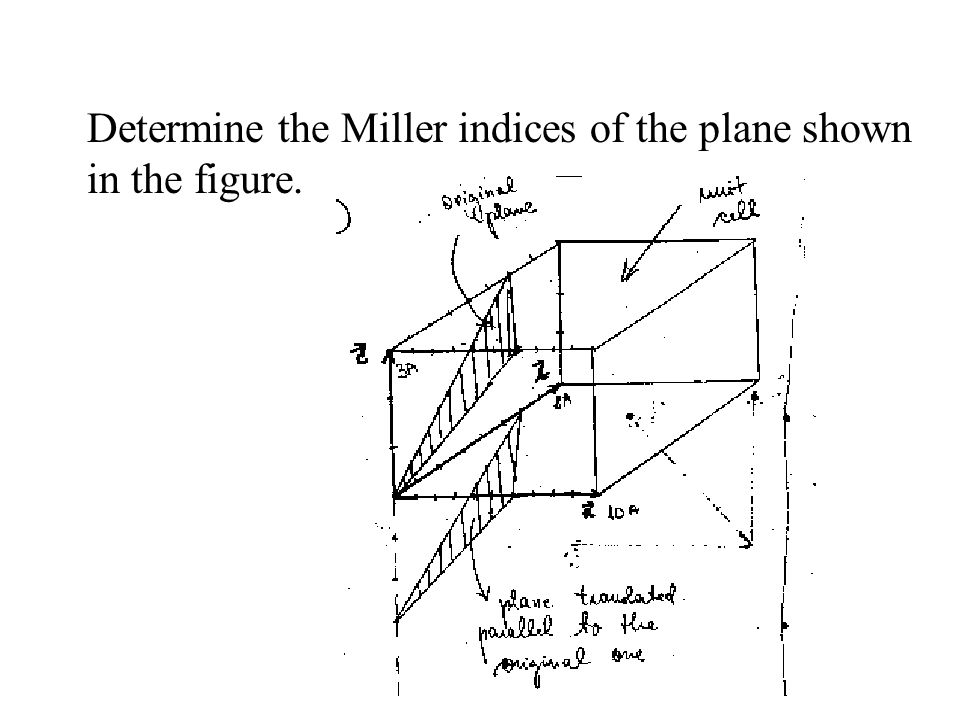 Determine the Miller indices of the plane shown in the figure.