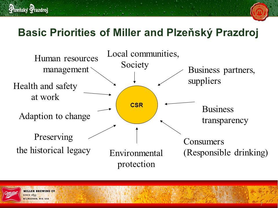 7 Basic Priorities of Miller and Plzeňský Prazdroj CSR Local communities, Society Business partners, suppliers Business transparency Consumers (Responsible drinking) Environmental protection Preserving the historical legacy Adaption to change Health and safety at work Human resources management