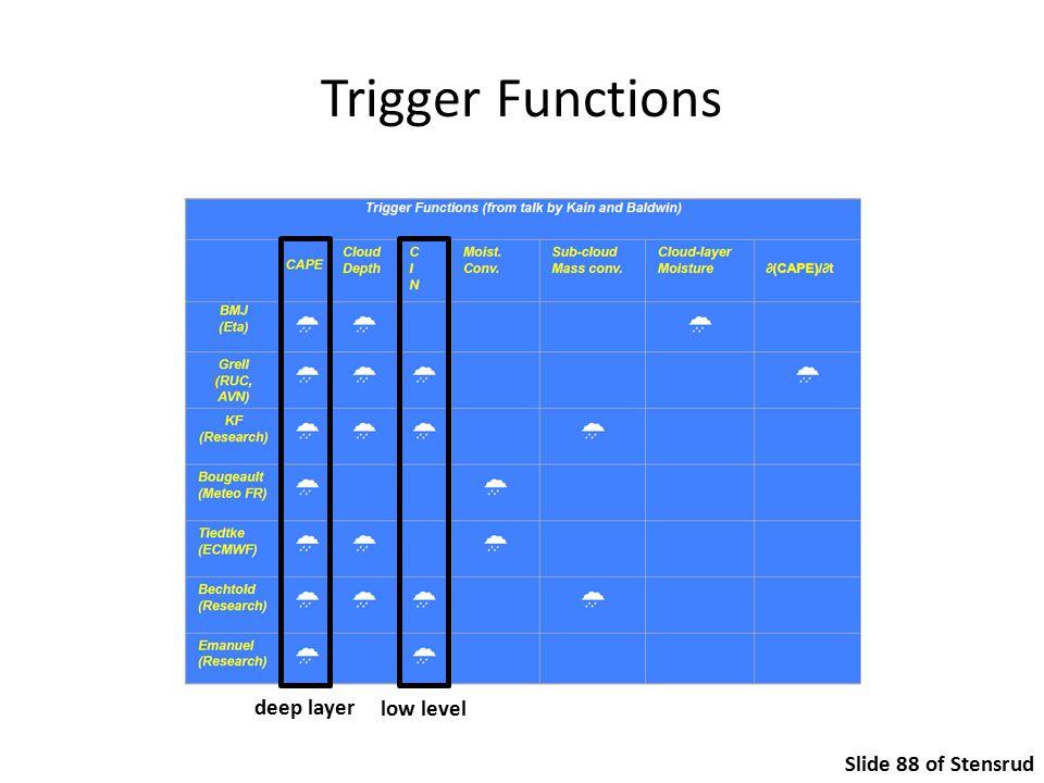 Trigger Functions deep layer low level Slide 88 of Stensrud