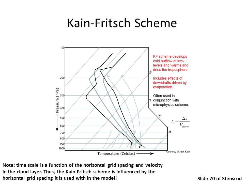 Kain-Fritsch Scheme Slide 70 of Stensrud Note: time scale is a function of the horizontal grid spacing and velocity in the cloud layer.