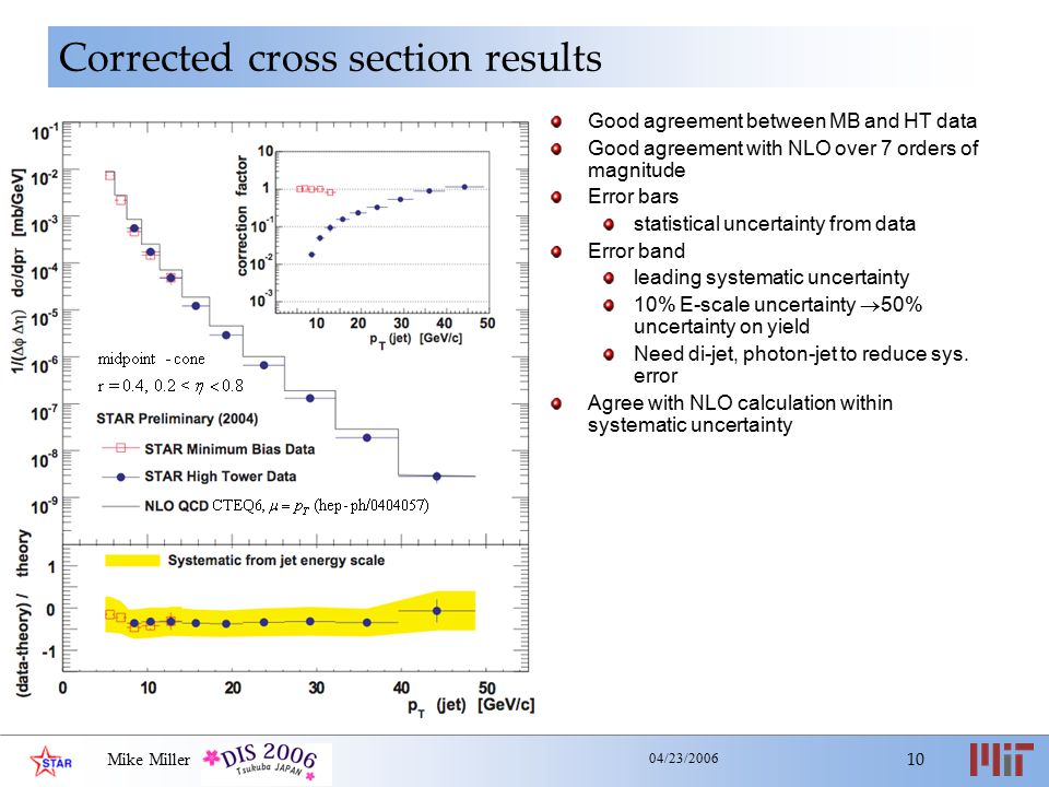 Mike Miller 10 04/23/2006 Corrected cross section results Good agreement between MB and HT data Good agreement with NLO over 7 orders of magnitude Error bars statistical uncertainty from data Error band leading systematic uncertainty 10% E-scale uncertainty  50% uncertainty on yield Need di-jet, photon-jet to reduce sys.