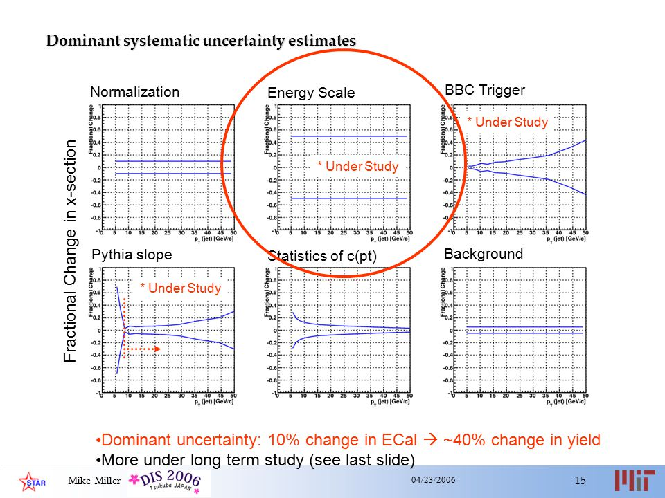 Mike Miller 15 04/23/2006 * Under Study Dominant systematic uncertainty estimates Normalization Pythia slope Statistics of c(pt) Background BBC Trigge
